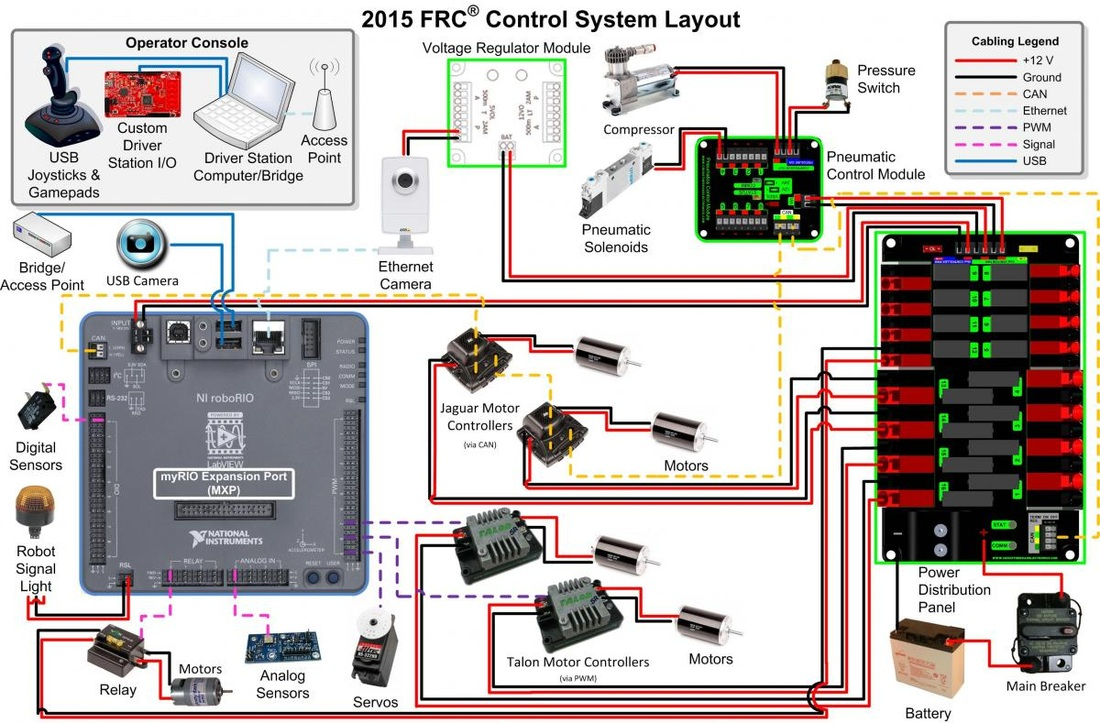 Frc Wiring Diagram Wiring Diagram Schemes FRC Robot Electrical Diagram 2015 Frc  Wiring Diagram